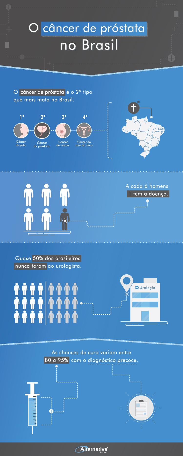 o-câncer-de-próstata-no-brasil-Infográfico--Alternativa-Sistemas