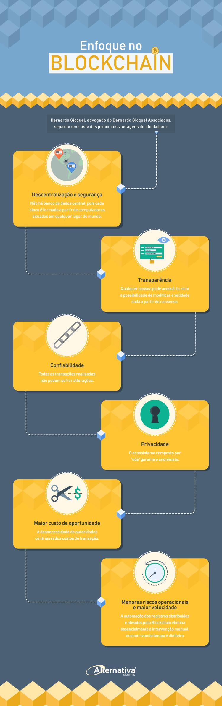infografico-enfoque-no-blockchain---Alternativa-Sistemas