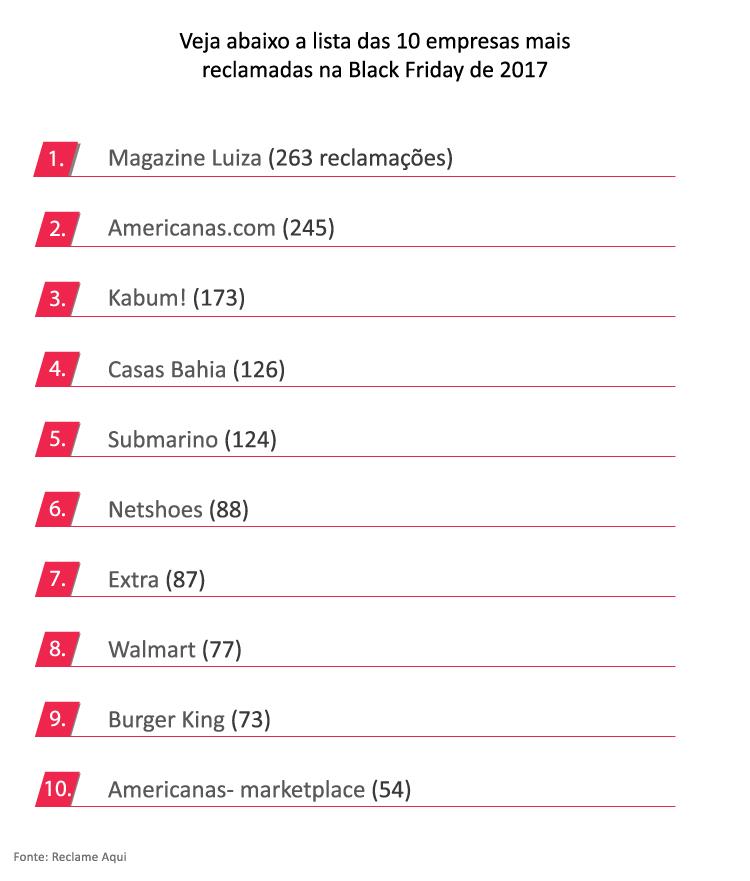 lista-com-as-10-empresas-mais-reclamadas-na-black-friday-de-2017---Alternativa-Sistemas
