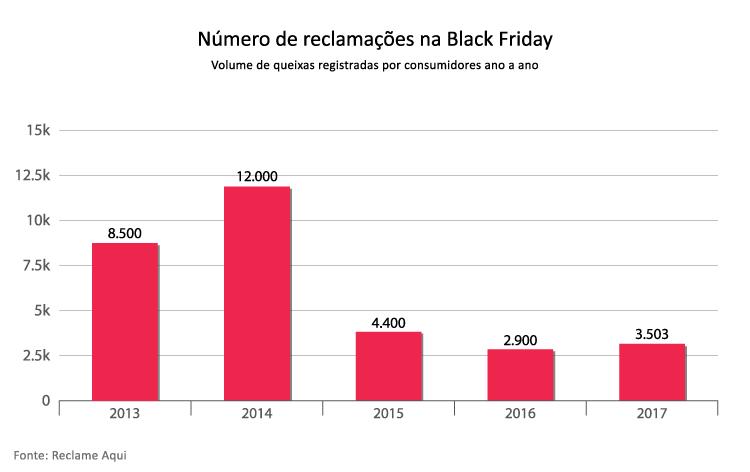 numero-de-reclamacoes-na-black-friday-2017---Alternativa-Sistemas