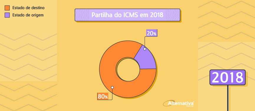 porcentagem-da-partilha-do-icms-em-2018---Alternativa-Sistemas