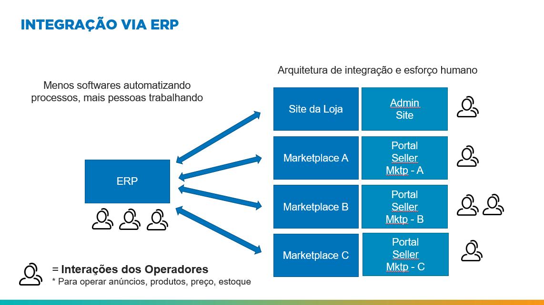 Figura 1: Fluxo de Integração de Marketplace via ERP. - Blog Alternativa