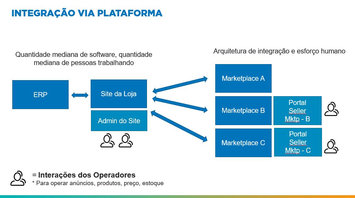 Figura 2: Fluxo de Integração de Marketplace via Plataforma. - Blog Alternativa