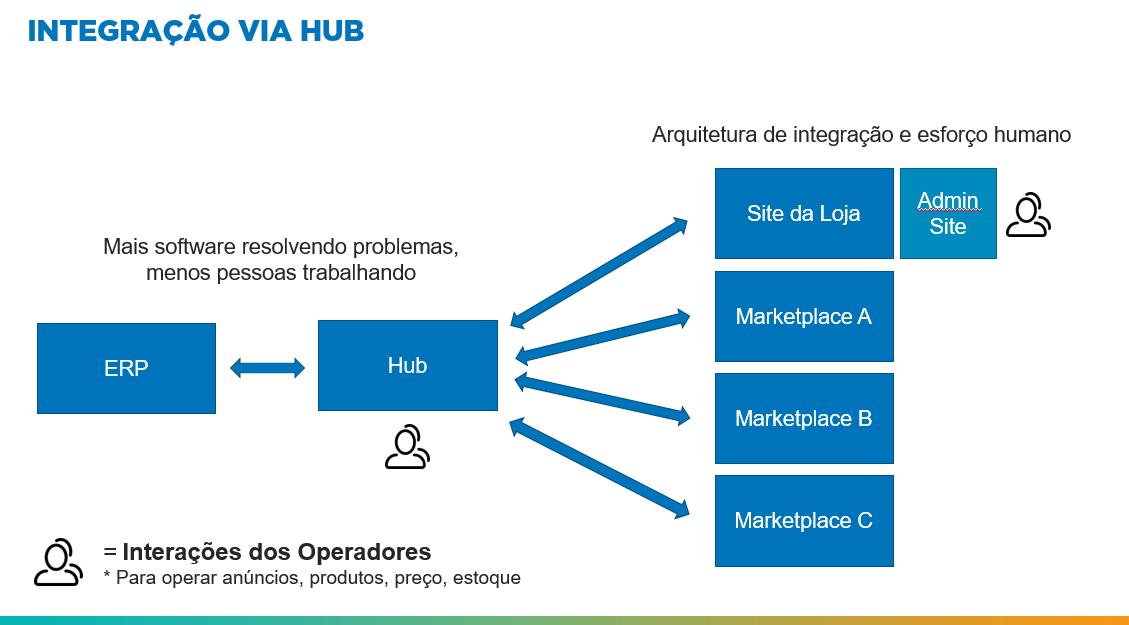 Figura 3: Fluxo de Integração de Marketplace Hub. - Blog Alternativa