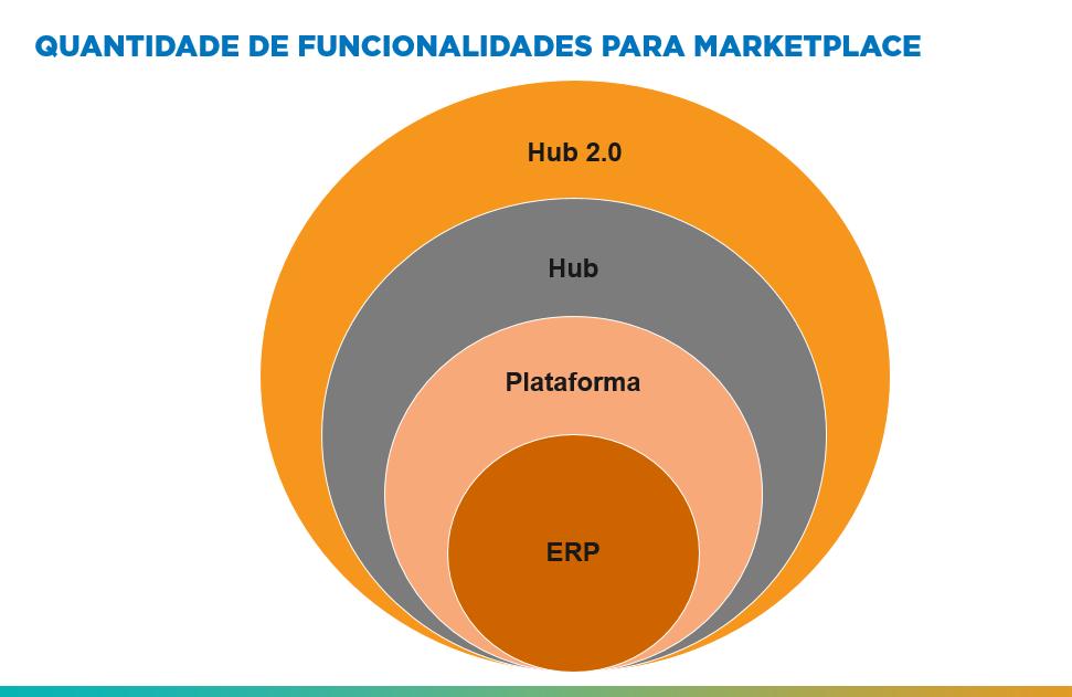 Figura 4: Quantidade de funcionalidades para vender e competir em marketplace - Blog Alternativa