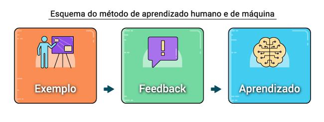esquema-do-metodo-de-aprendizado-humano-e-de-maquina---Alternativa-Sistemas