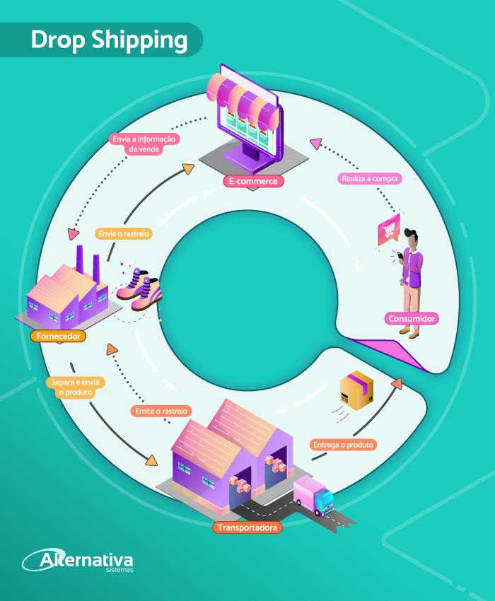infografico-como-funciona-o-drop-shipping-Alternativa-Sistemas