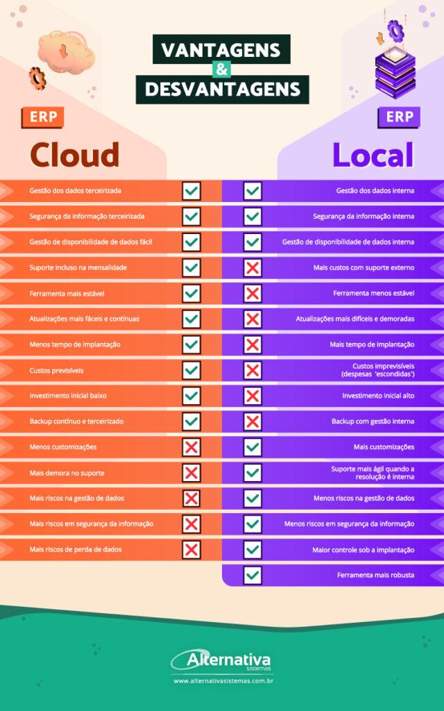 infografico-vantagens-e-desvantagens---Alternativa-Sistemas