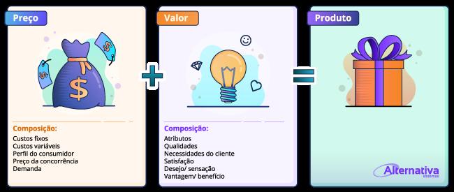Infografico-diferenca-entre-valor-e-preco---Alternativa-Sistemas