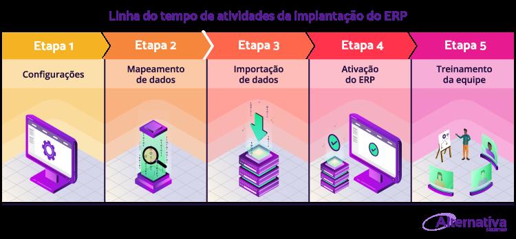 infografico-etapas-de-implantacao-do-ERP---Alternativa-Sistemas