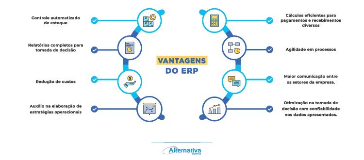 Infografico - vantagens de utilizar um ERP na sua empresa